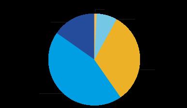 2017-2018 Class Profiles